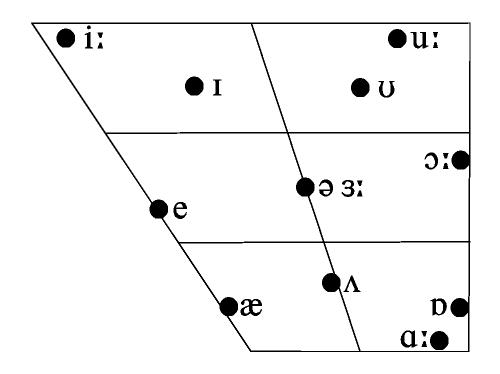 acoustics of vowel production