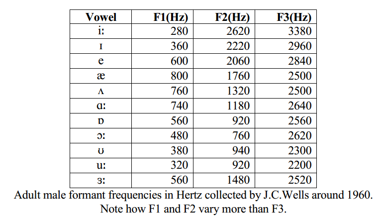 relationship between vowel height and fundamental frequency
